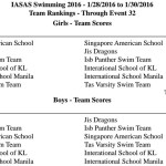 2016_Results-Swim-Team