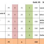 2016_Results-Tennis-Boys-Finals