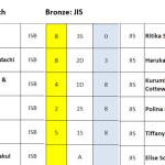 2016_Results-Tennis-Girls-Bronze